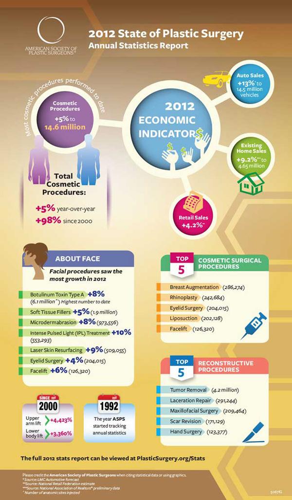 Casi 300.000 aumentos de mama en EE.UU en 2012