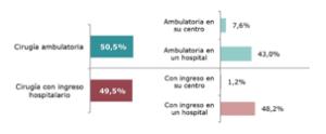 ambulatoria o con ingreso hospitalario