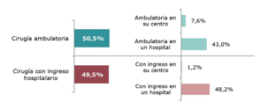 ambulatoria o con ingreso hospitalario